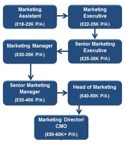 /Our Roles/Marketing_flow_Image2