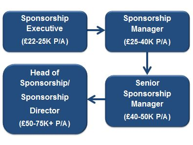 /Our Roles/Sponsorship_sal_flow_chart_image